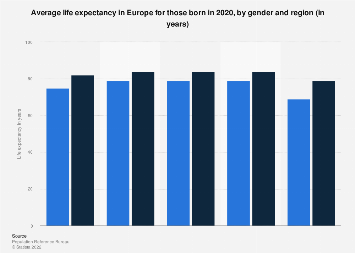 Life expectancy in Europe in 2019