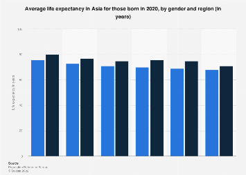 Life expectancy in Asia in 2019