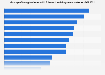Gross profit margin of select U.S. biotech and drugs companies Q4 2017
