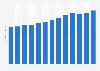 Umsatz des Klinikbetreibers Mediclin AG bis 2016
