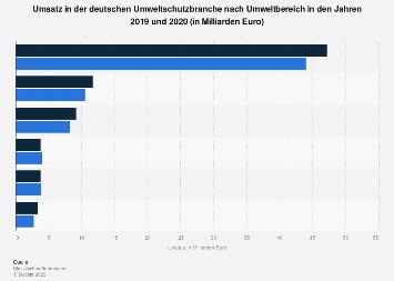 Umweltschutz - Umsatz nach Umweltbereich in Deutschland 2015