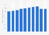 Anzahl der Beschäftigten in der Hotellerie in Deutschland bis 2018