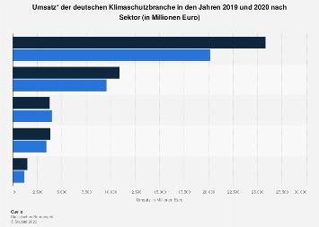 Deutsche Klimaschutzbranche - Umsatz nach Sektor 2015