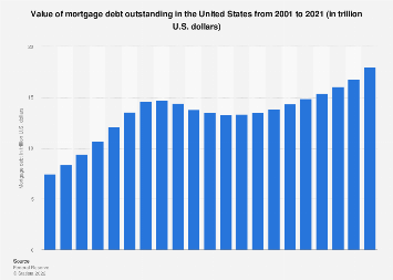 Mortgage debt outstanding in the U.S. 2001-2018
