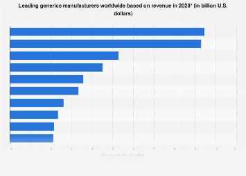 Revenues of leading global generics manufacturers 2016