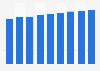 Australia mobile phone users 2011-2019