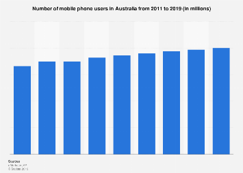 Mobile phone users in Australia 2019 | Statista