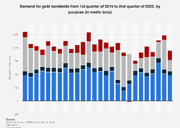 Global demand for gold by purpose quarterly 2014-2016