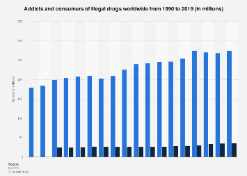 Addicts and consumers of illegal drugs worldwide 1990-2016