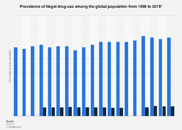 Illegal drug users - Global prevalence 1990-2016