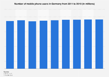 Germany mobile phone users 2011-2019