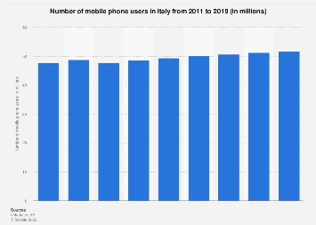 Italy mobile phone users 2011-2019