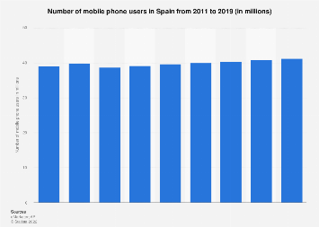 Spain mobile phone users 2011-2019