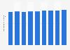Denmark mobile phone users 2011-2019