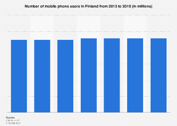 Forecast: mobile phone users in Finland 2013-2019