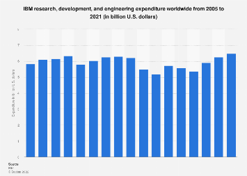 IBM's expenditure on research, development and engineering 2005-2017