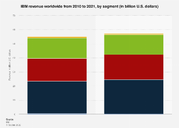 IBM's global revenue 2010-2017, by business segment
