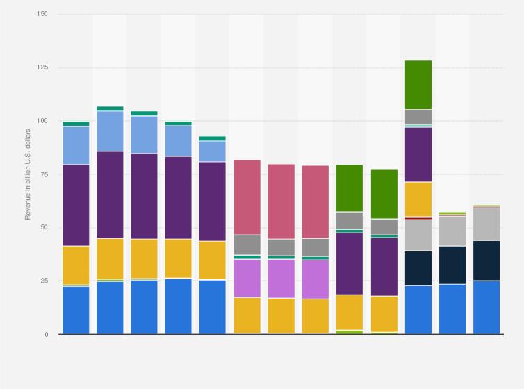 IBM revenue by segment 2010-2018 | Statista