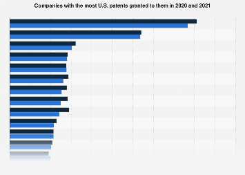 Companies with the most patents granted in 2017