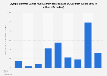 Olympic Summer Games: revenue from ticket sales to OCOG 2016