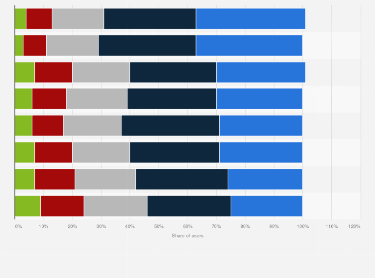 Average age of social media users   Statista