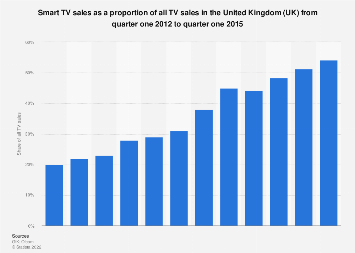 Smart TV share of the personal television market in the UK 2012-2015