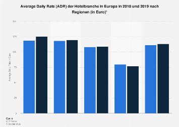 Average Daily Rate der Hotelbranche in Europa bis 2017