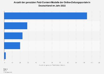 Paid-Content-Modelle der Zeitungsportale in Deutschland 2017
