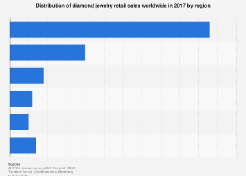 Diamond jewelry retail sales and value of diamond content by region 2011