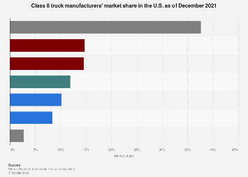 Market share of Class 8 truck manufacturers in the U.S. 2017