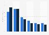 Internet usage: online content creation in Great Britain 2011-2013