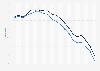 Importabhängigkeit der USA von Erdöl mit und ohne Ethanolproduktion bis 2018