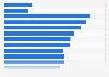 Umsatz der Theater- und Konzertveranstalter bis 2015