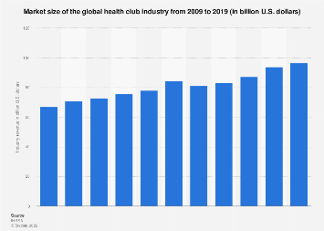 Total revenue of the global health club industry 2009-2017