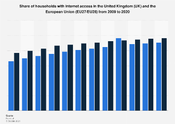 Share of households with broadband internet access in the UK and EU 2007-2018