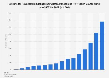 Anzahl der Haushalte mit aktivem Glasfaseranschluss in Deutschland bis 2017
