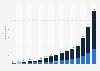 Anzahl der per Glasfaser versorgbaren Haushalte in Deutschland bis 2019
