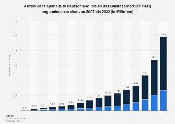 Anzahl der per Glasfaser versorgbaren Haushalte in Deutschland bis 2018