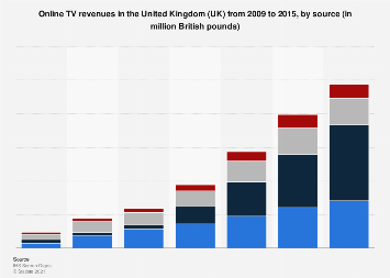 Online TV revenues in the United Kingdom (UK) 2009-2015, by source
