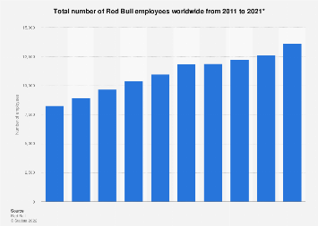 Total workforce of Red Bull worldwide 2011-2016