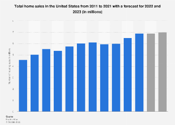 Total home sales in the U.S. 2011-2018