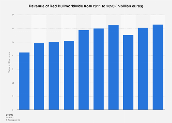 Global company revenue of Red Bull 2011-2016