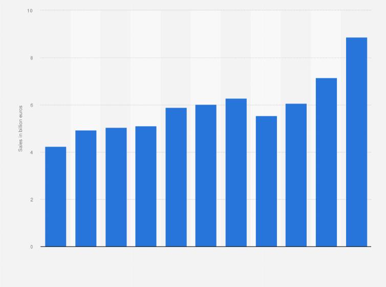 Red Bull's company revenue worldwide, 2016   Statistic