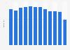 Anzahl der Privattheater in Deutschland bis 2017