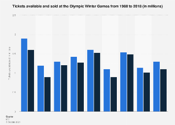 Olympic Winter Games: tickets available and sold 2014