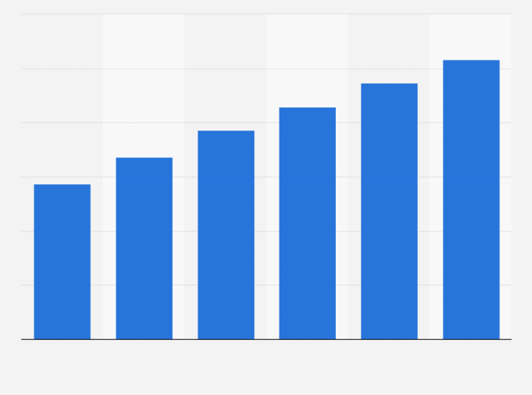 Digital marketing spending in the U.S. 2014   Statista