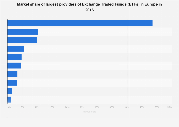 Market share of leading providers of ETFs in Europe 2016