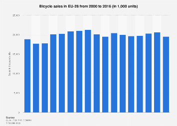 Bicycle sales in Europe as of 2016