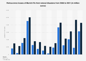 Reinsurance losses of Munich Re from natural disasters 2007-2017