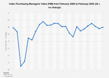 Purchasing Managers' Index (PMI) in India January 2019
